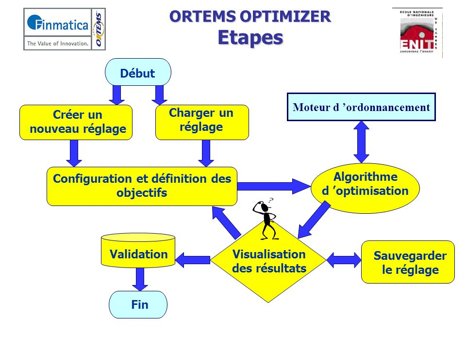 ORTEMS OPTIMIZER Etapes