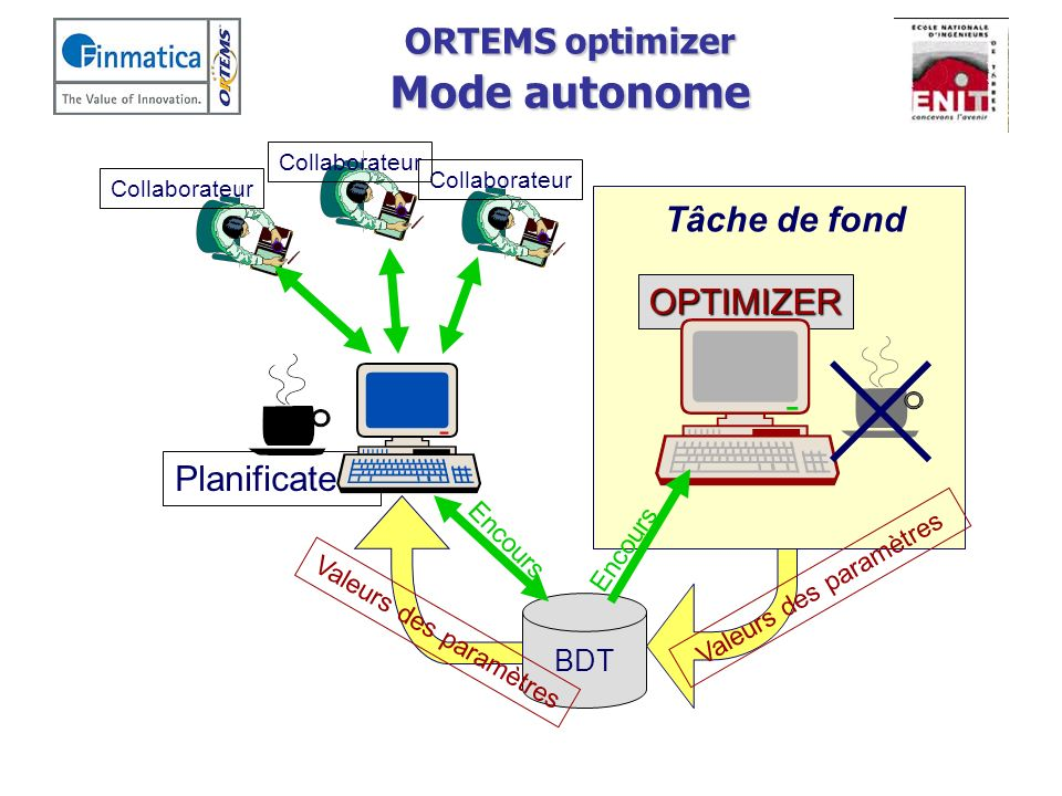 ORTEMS optimizer Mode autonome