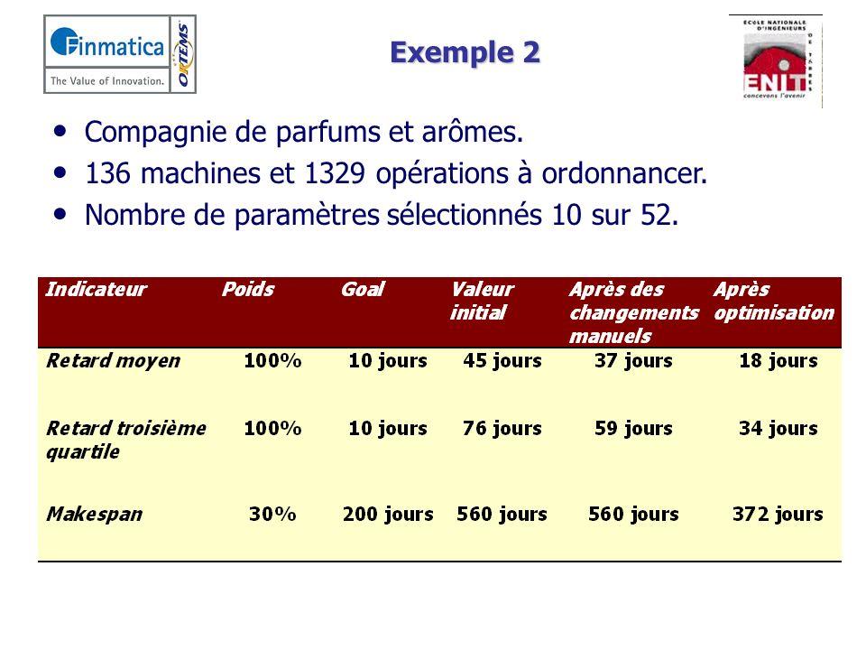 Exemple 2 Compagnie de parfums et arômes. 136 machines et 1329 opérations à ordonnancer.