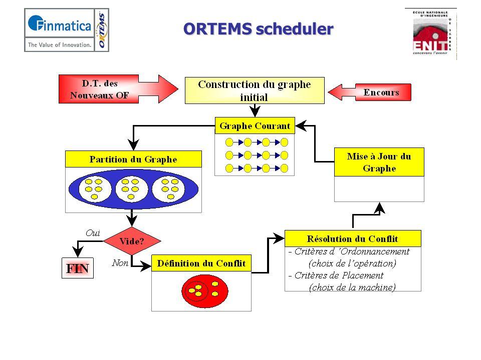 ORTEMS scheduler