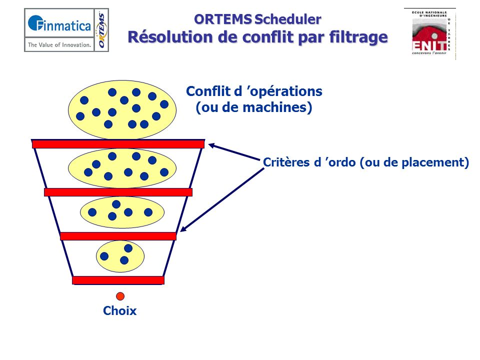 ORTEMS Scheduler Résolution de conflit par filtrage