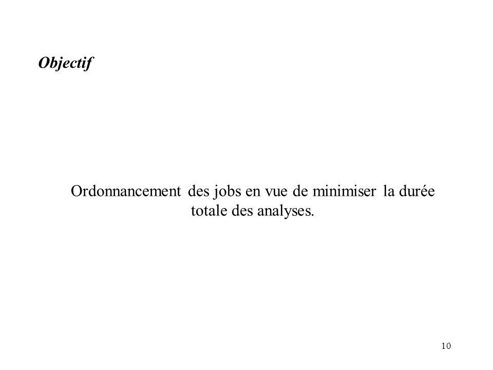Objectif Ordonnancement des jobs en vue de minimiser la durée totale des analyses.