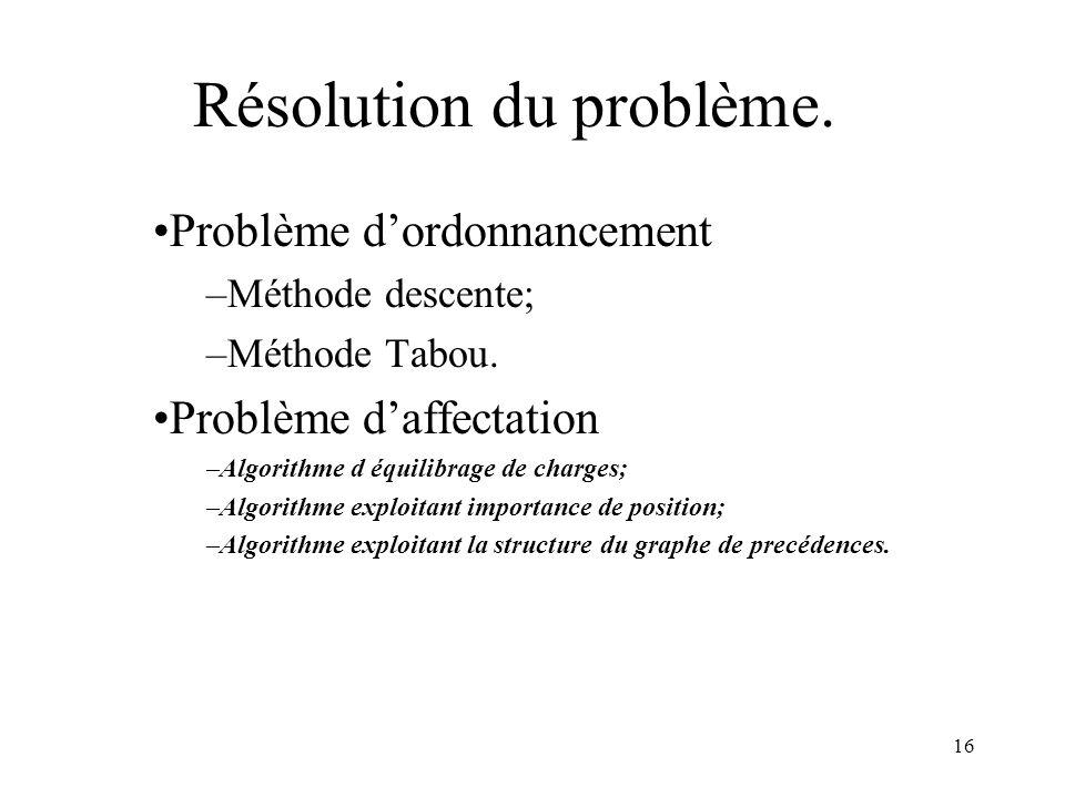 Résolution du problème.