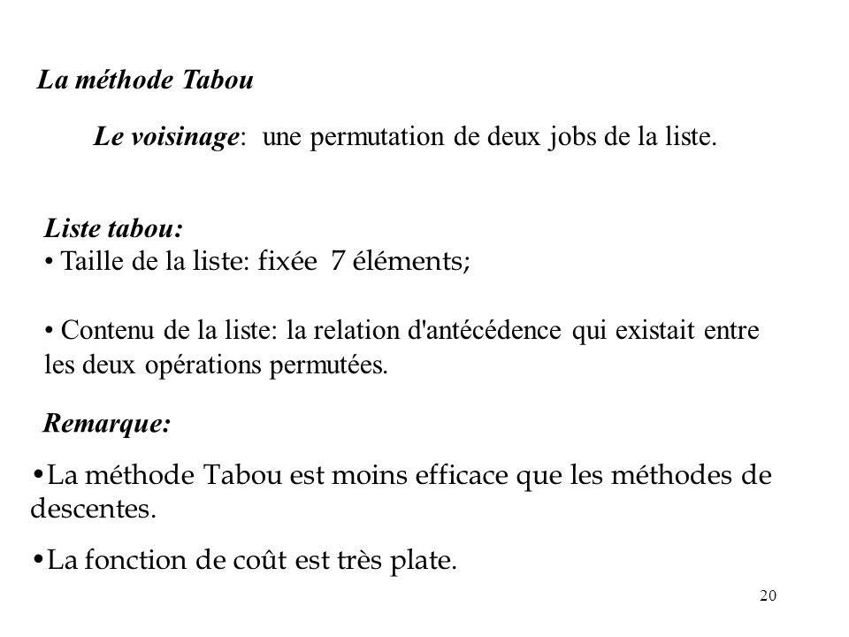 La méthode Tabou Le voisinage: une permutation de deux jobs de la liste. Liste tabou: Taille de la liste: fixée 7 éléments;