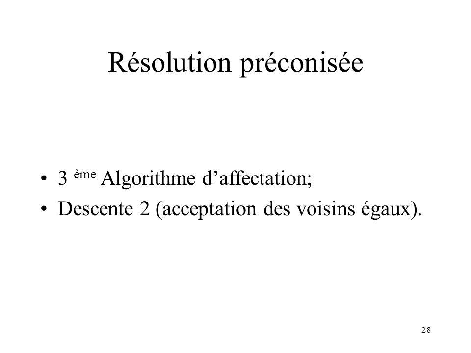 Résolution préconisée