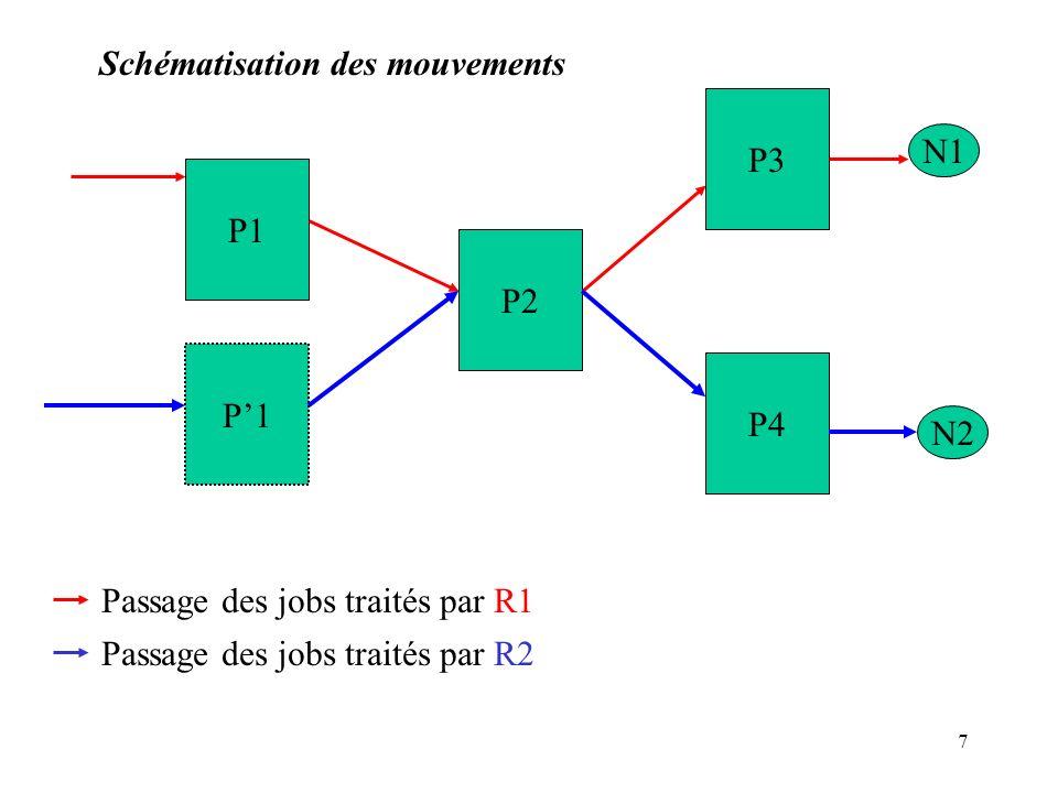 Schématisation des mouvements