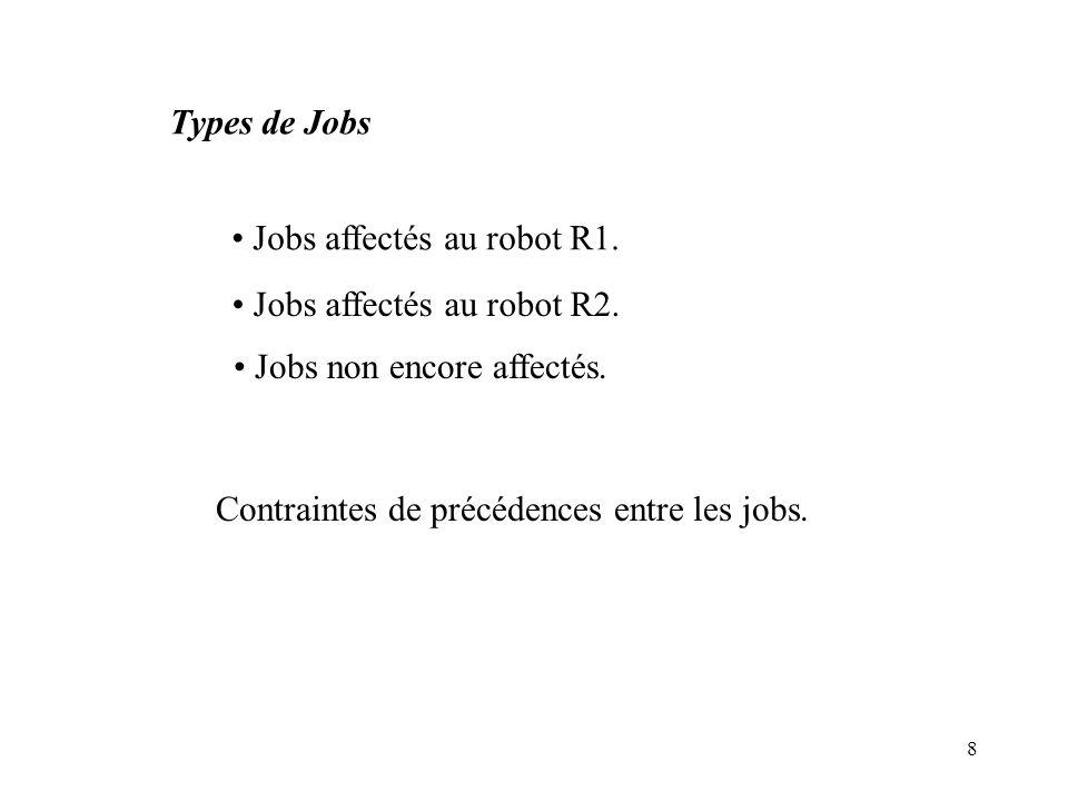 Contraintes de précédences entre les jobs.