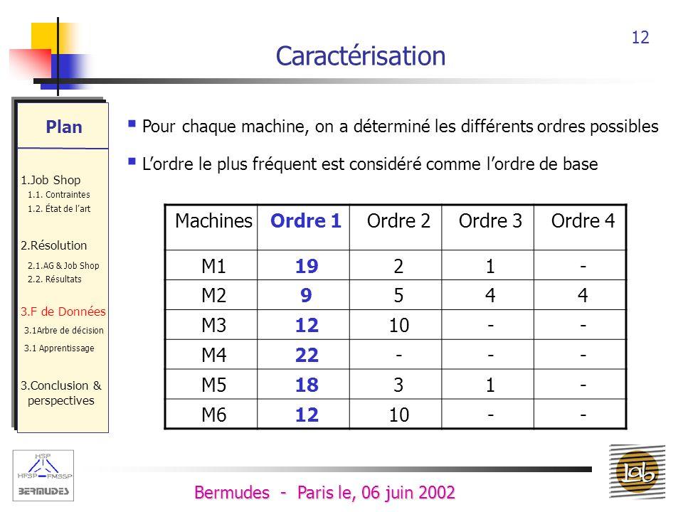 Caractérisation Machines Ordre 1 Ordre 2 Ordre 3 Ordre 4 M1 19 2 1 -