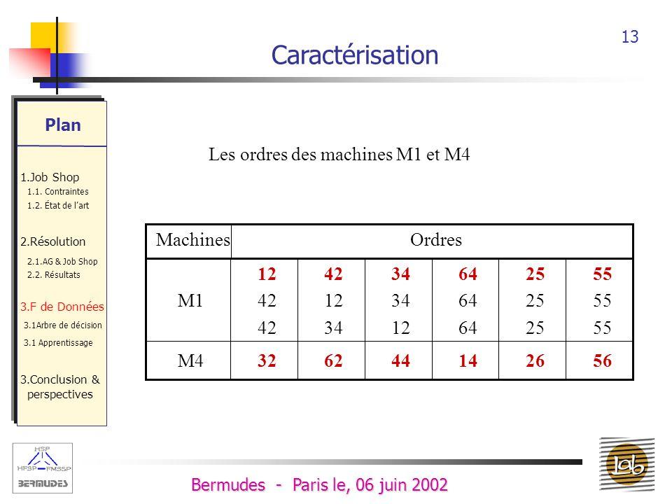 Caractérisation Les ordres des machines M1 et M4 Ordres Machines 56 26