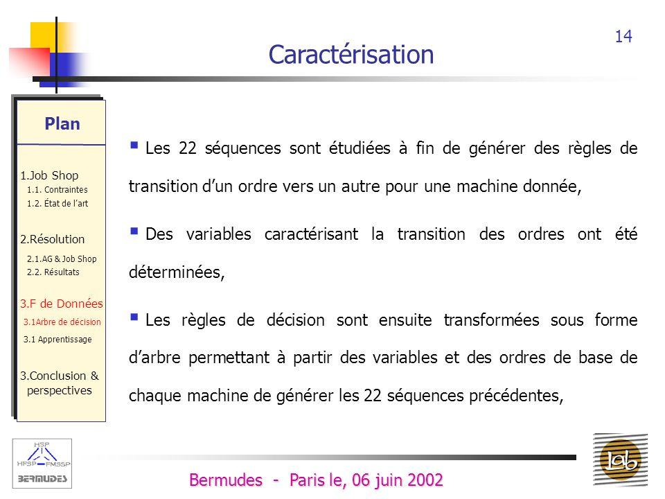 Caractérisation Plan. 1.Job Shop. 1.1. Contraintes. 1.2. État de l'art. 2.Résolution. 2.1.AG & Job Shop.