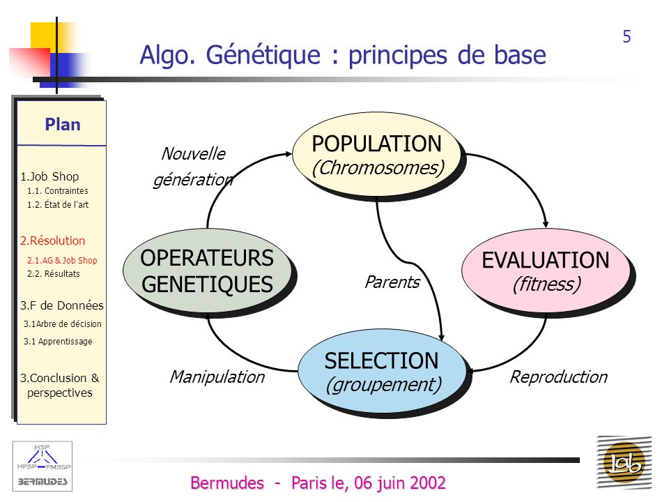 Algo. Génétique : principes de base