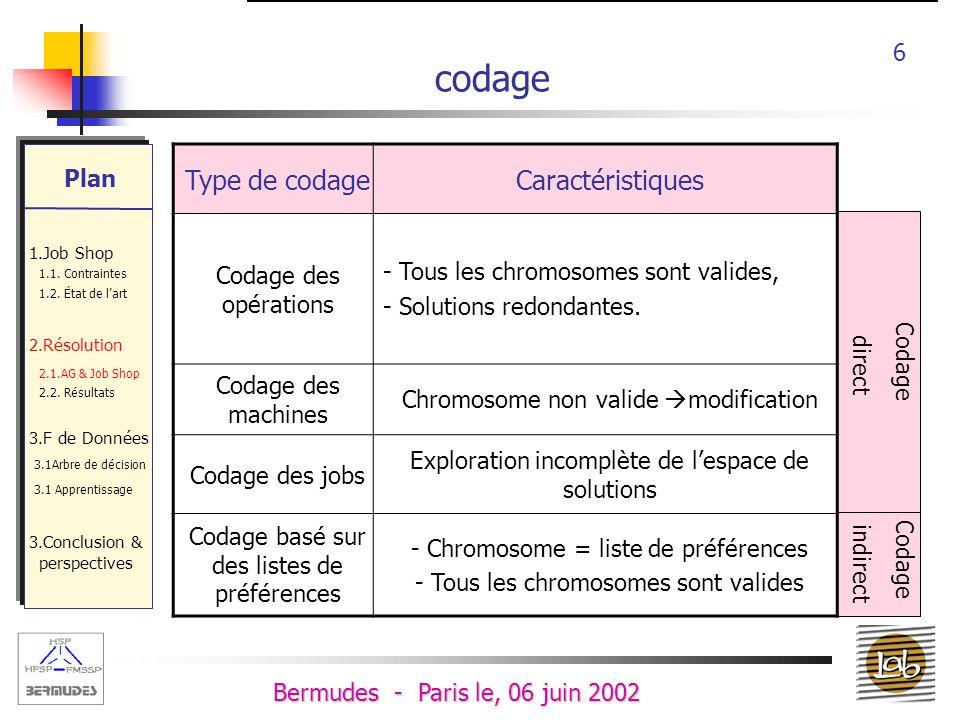 codage Type de codage Caractéristiques