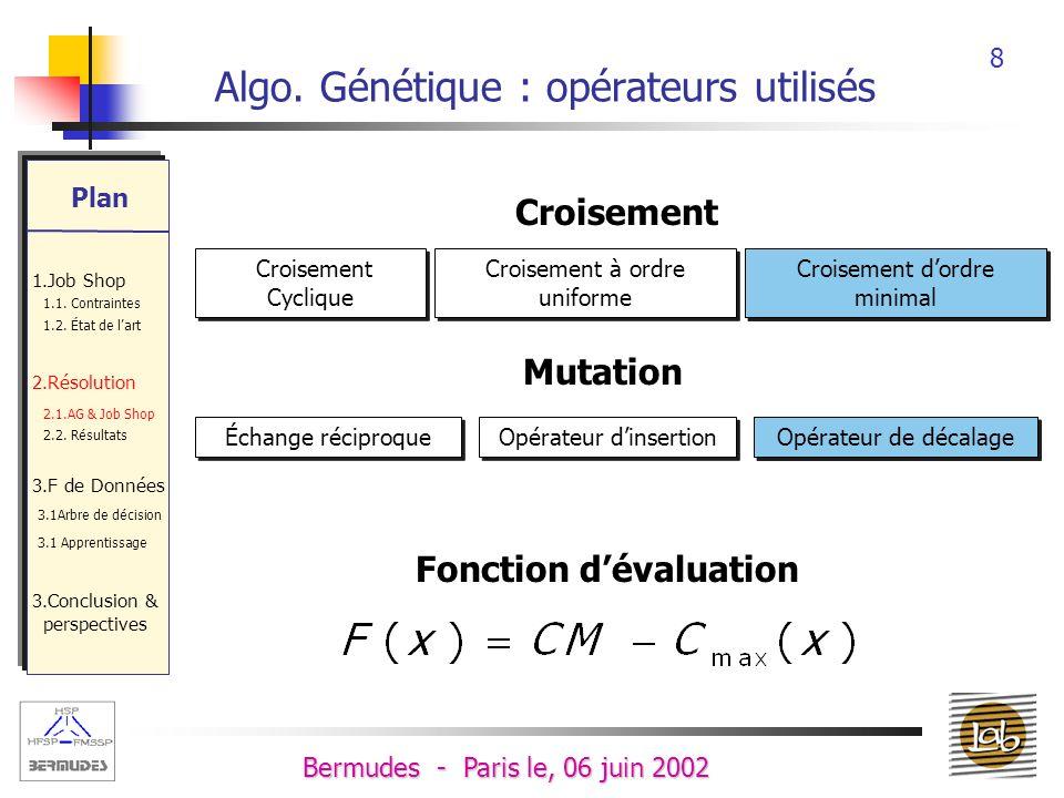 Algo. Génétique : opérateurs utilisés