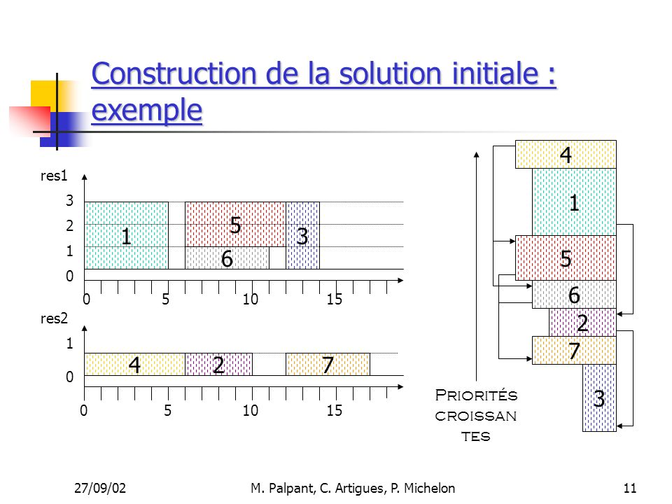 Construction de la solution initiale : exemple