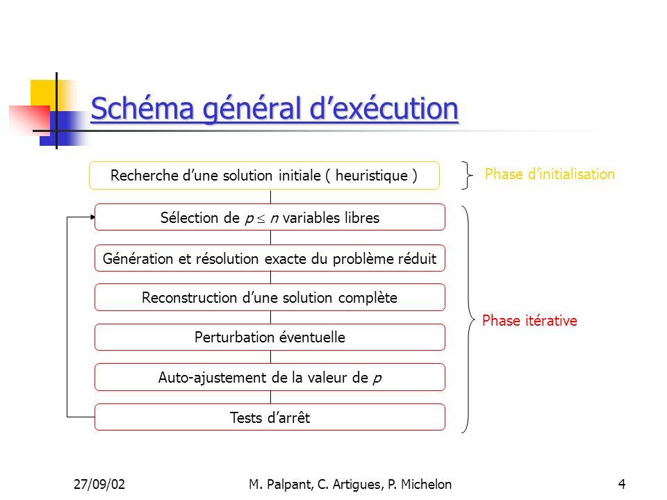 Schéma général d'exécution