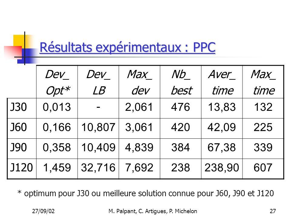 Résultats expérimentaux : PPC