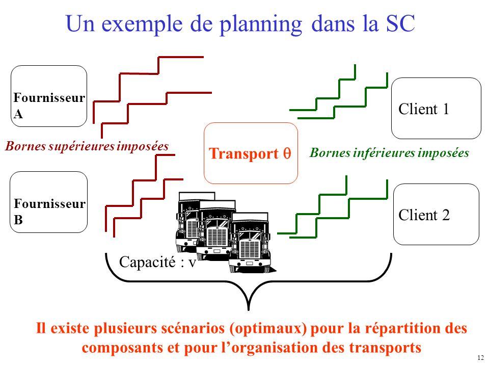 Un exemple de planning dans la SC