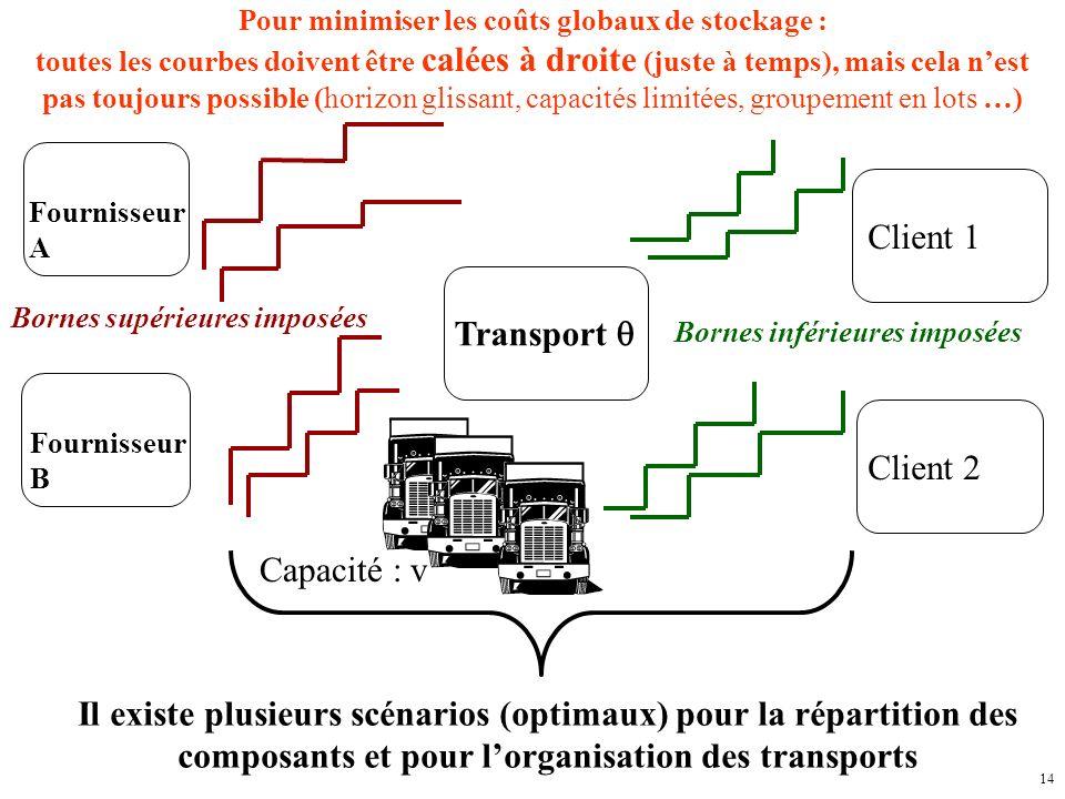 Client 1 Transport q Client 2 Capacité : v