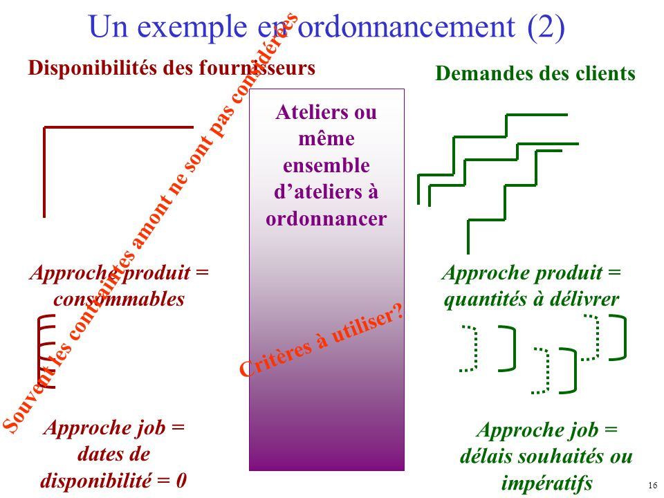 Un exemple en ordonnancement (2)