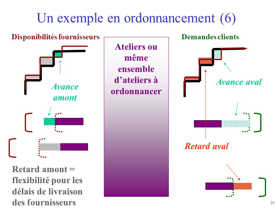 Un exemple en ordonnancement (6)