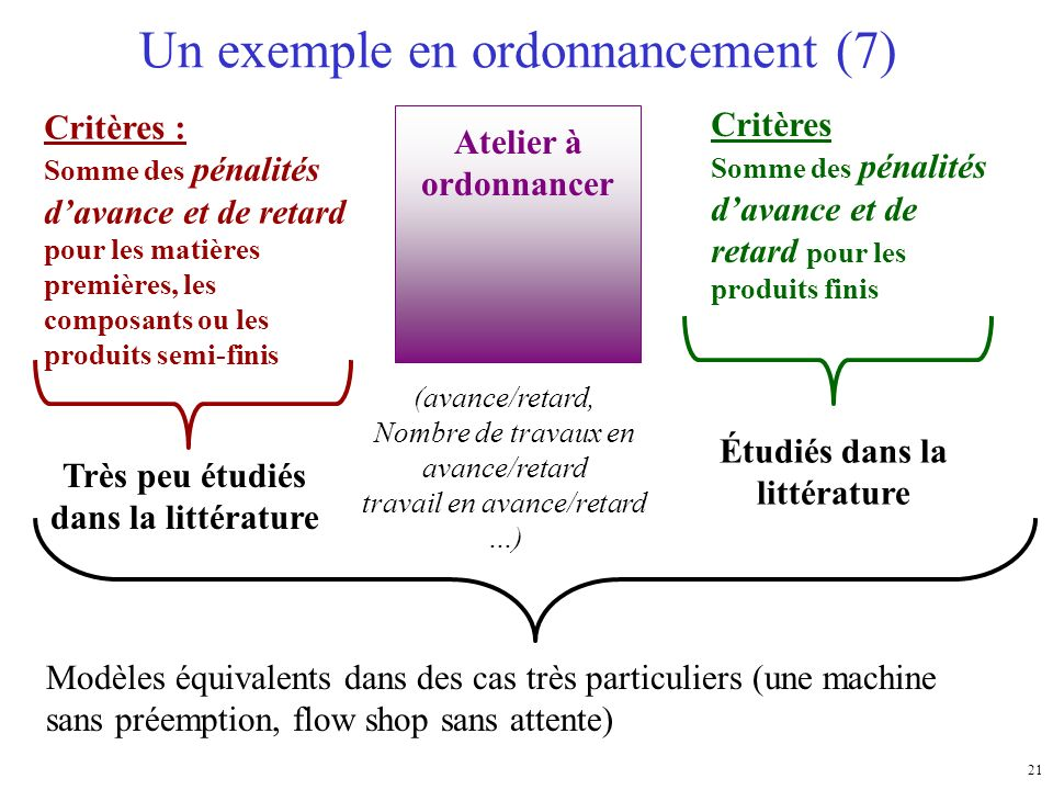 Un exemple en ordonnancement (7)
