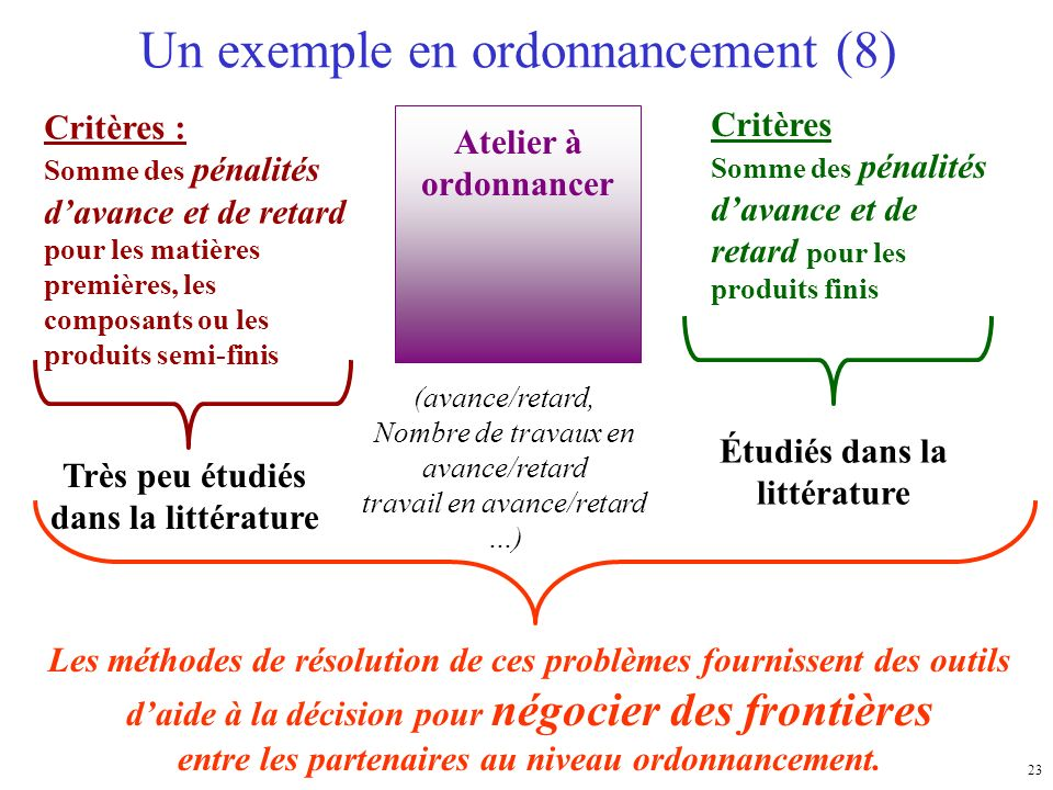 Un exemple en ordonnancement (8)