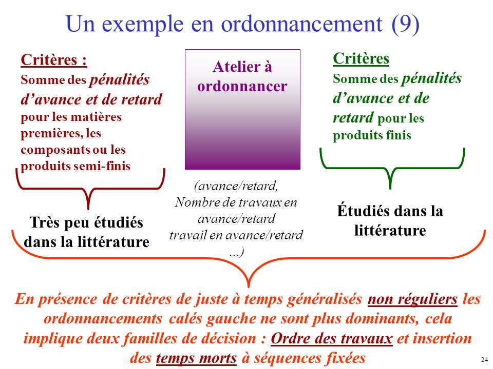 Un exemple en ordonnancement (9)