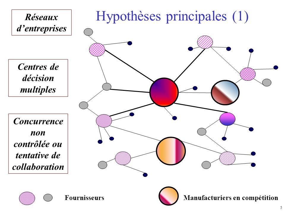 Hypothèses principales (1)