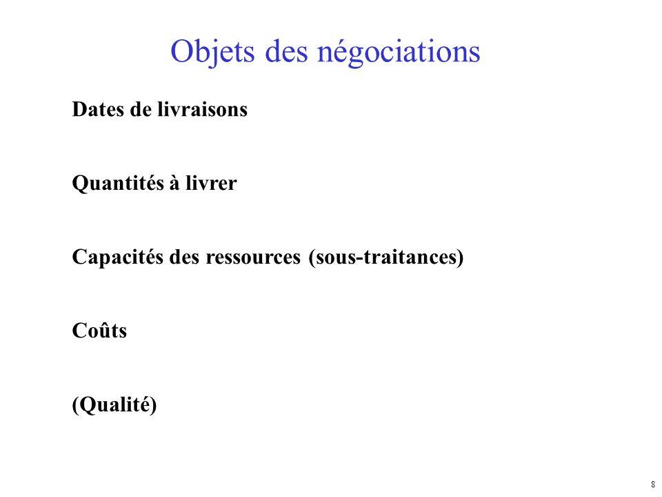 Objets des négociations