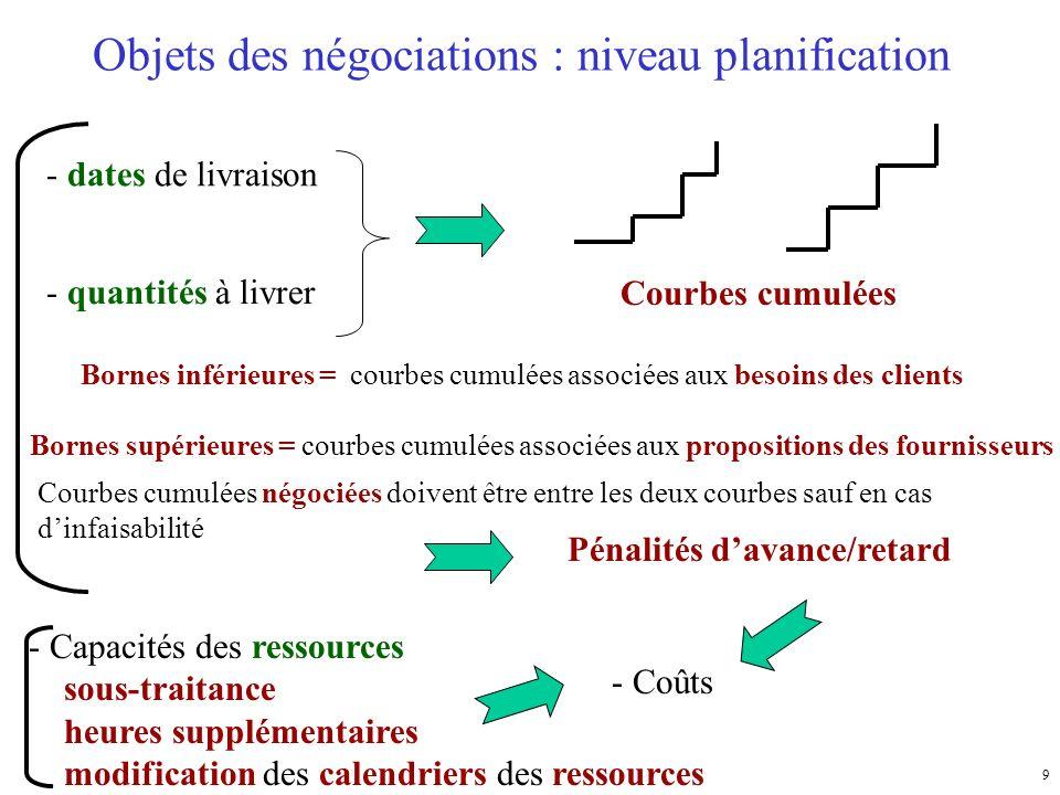 Objets des négociations : niveau planification