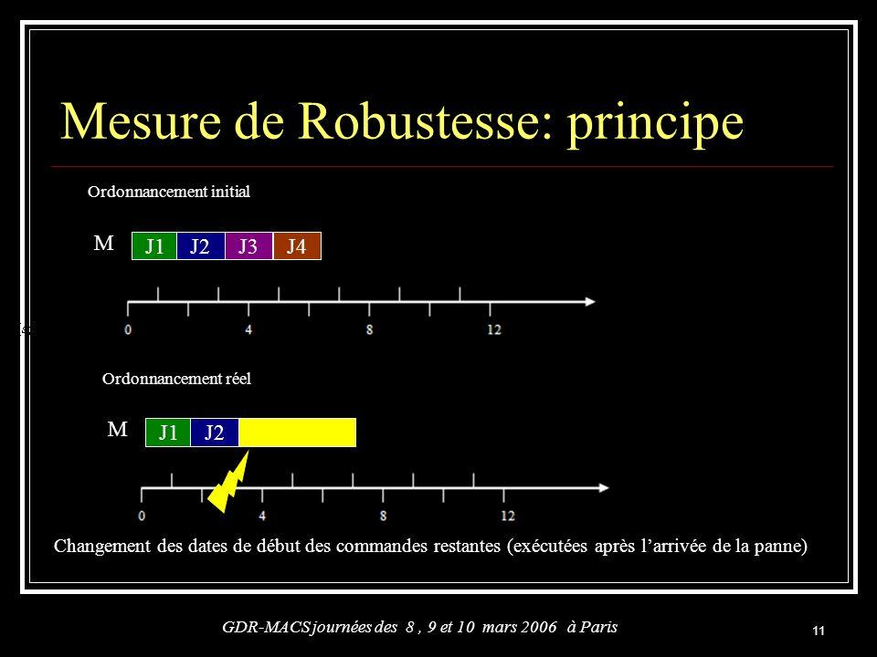 Mesure de Robustesse: principe