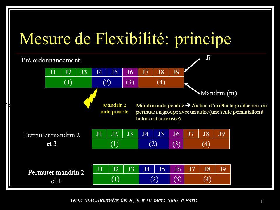 Mesure de Flexibilité: principe