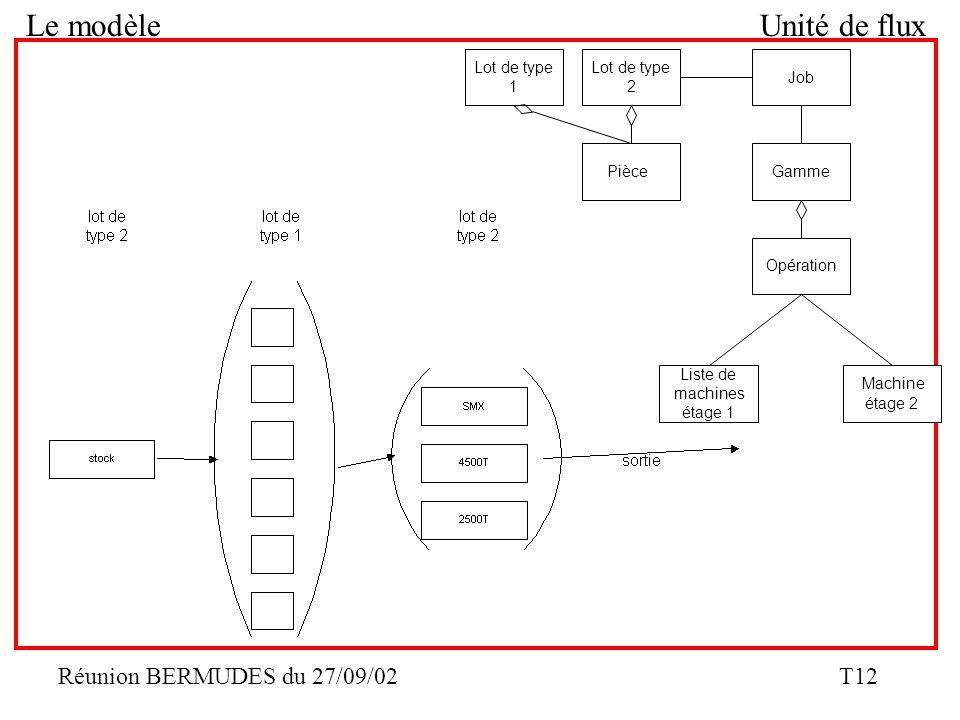 Le modèle Unité de flux Lot de type Lot de type Job 1 2 Pièce Gamme