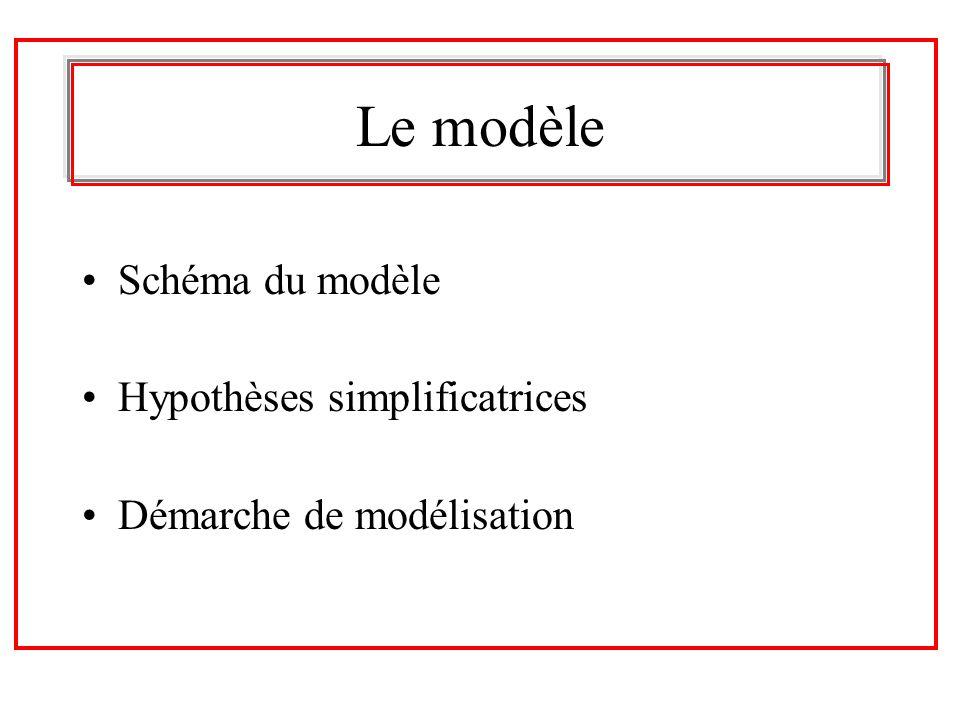 Le modèle Schéma du modèle Hypothèses simplificatrices