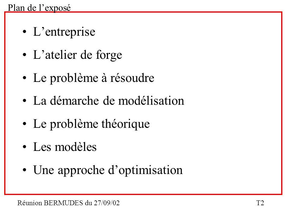 La démarche de modélisation Le problème théorique Les modèles
