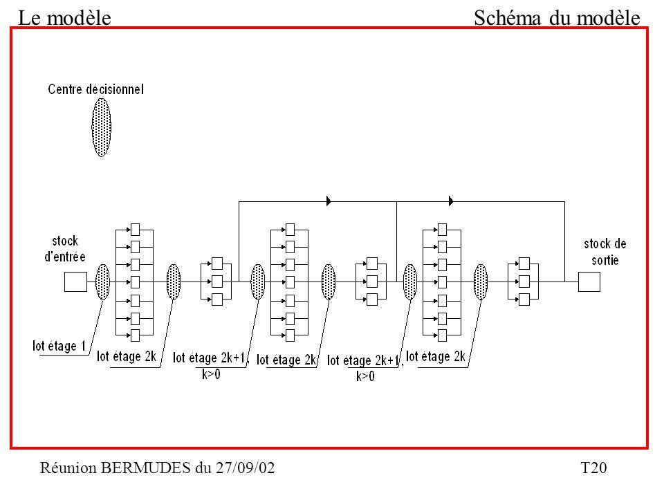 Le modèle Schéma du modèle