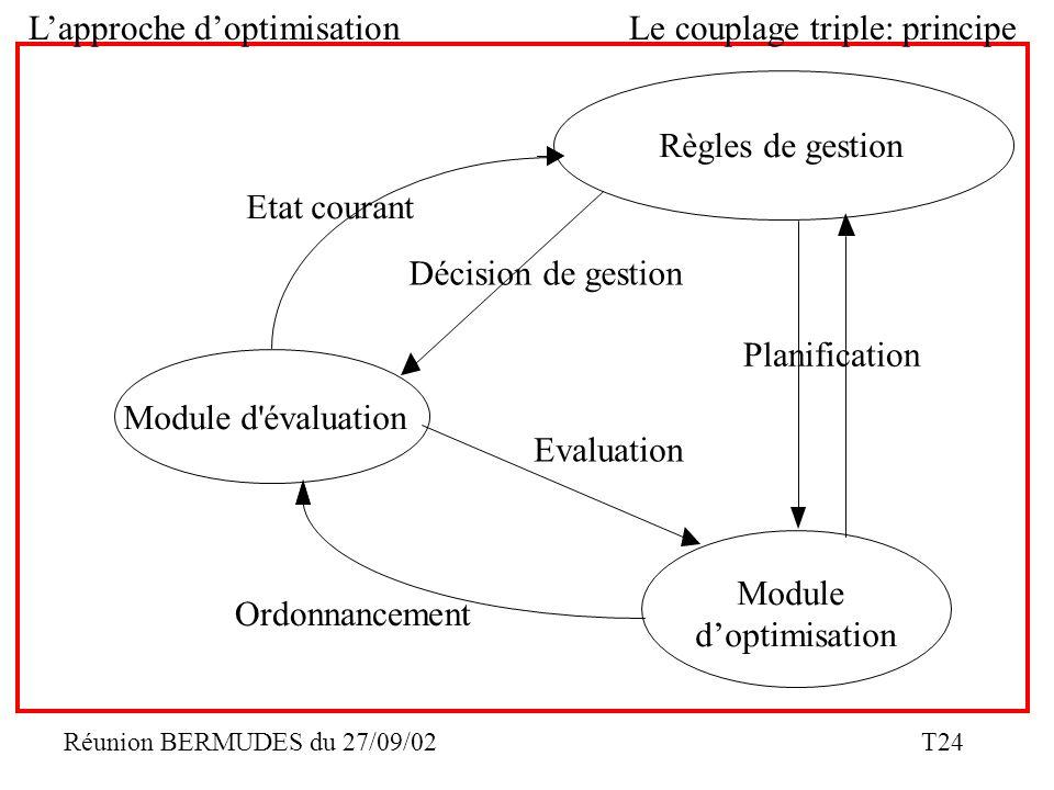 L'approche d'optimisation Le couplage triple: principe