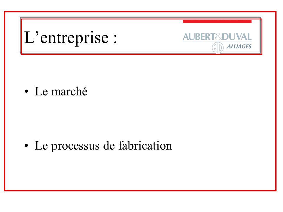 L'entreprise : Le marché Le processus de fabrication