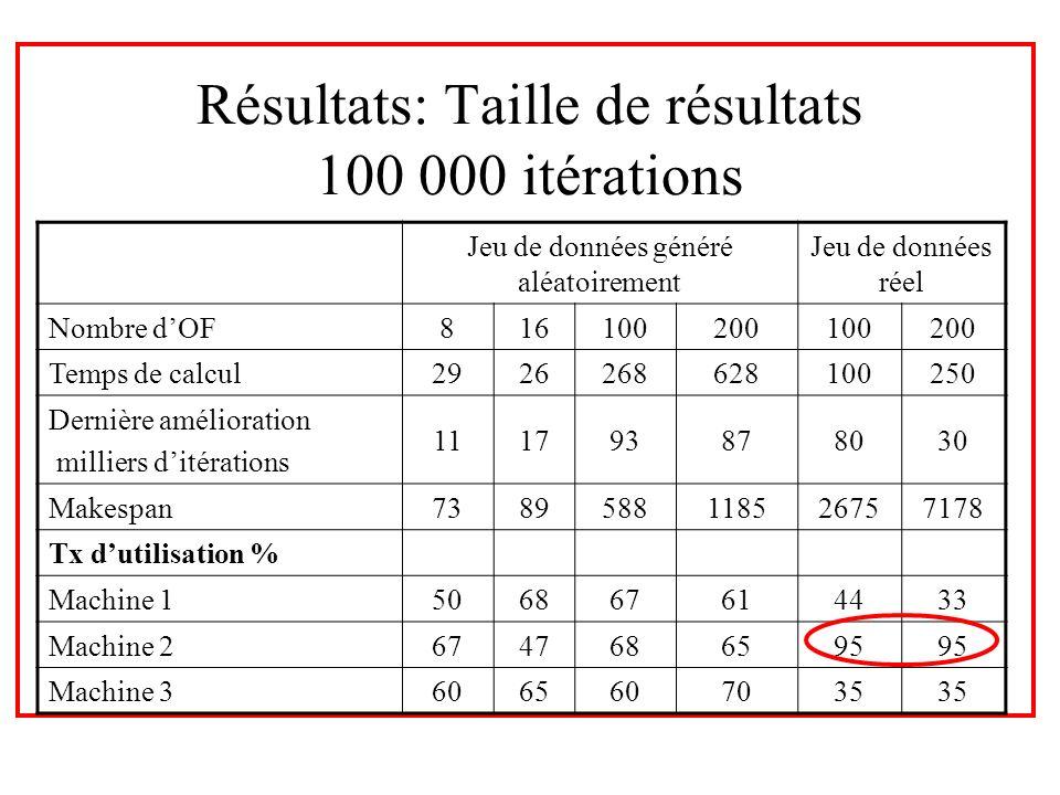 Résultats: Taille de résultats 100 000 itérations