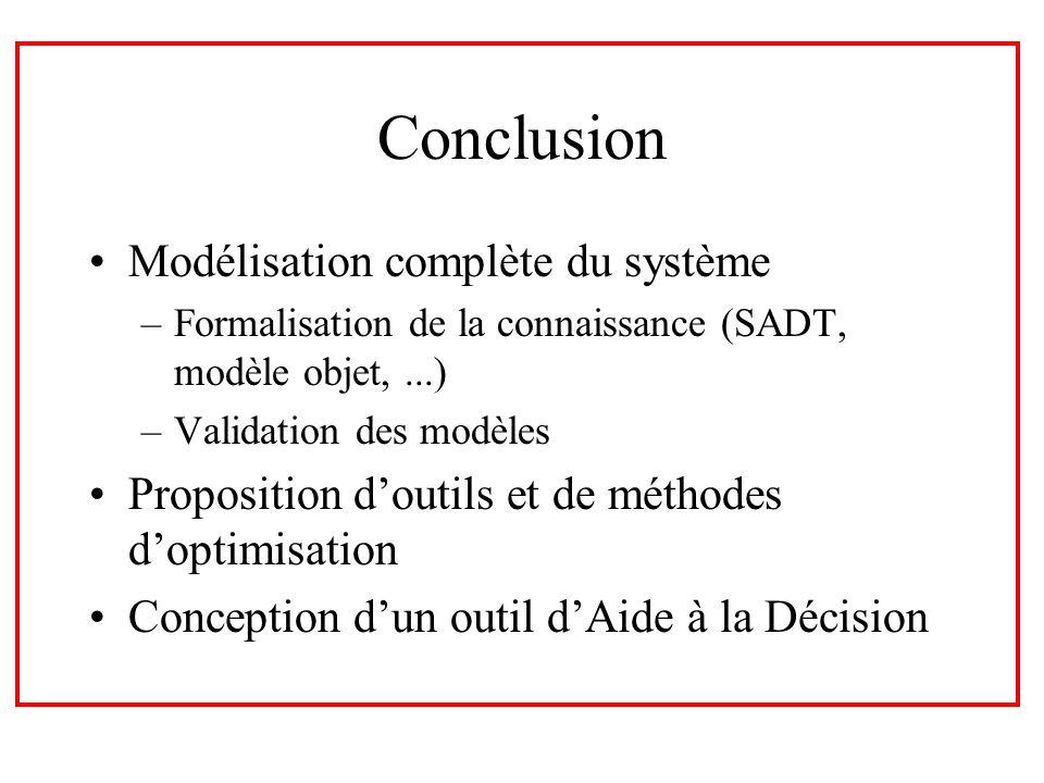 Conclusion Modélisation complète du système