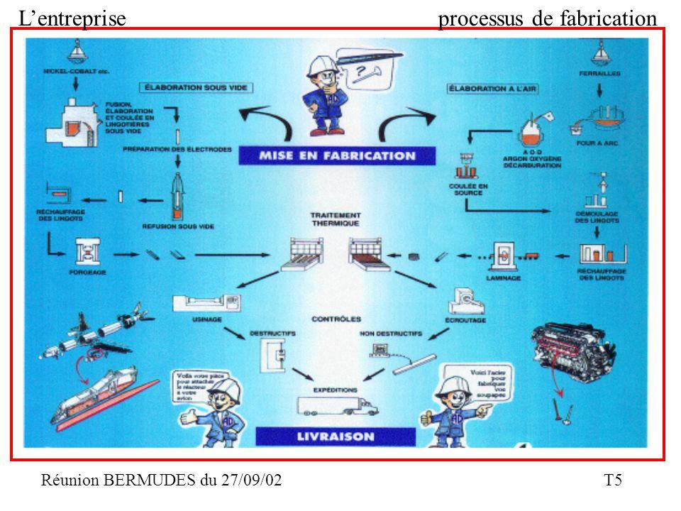 L'entreprise processus de fabrication