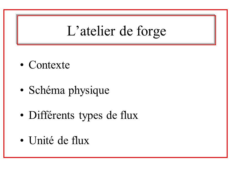 L'atelier de forge Contexte Schéma physique Différents types de flux