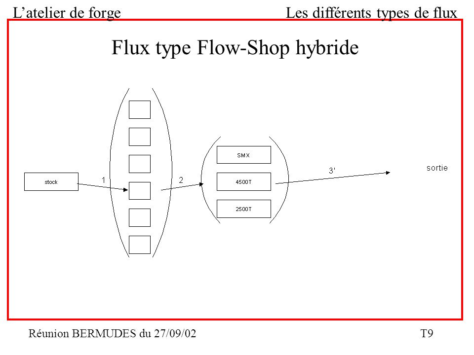 Flux type Flow-Shop hybride