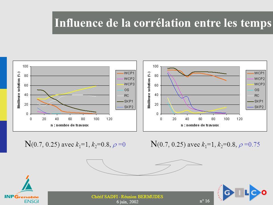 Influence de la corrélation entre les temps