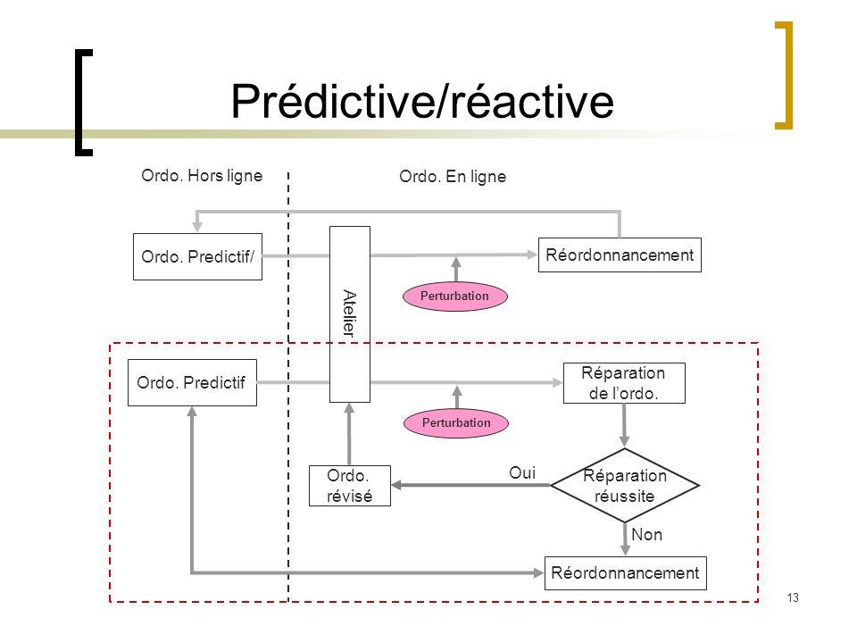 Prédictive/réactive Ordo. Hors ligne Ordo. En ligne Ordo. Predictif/