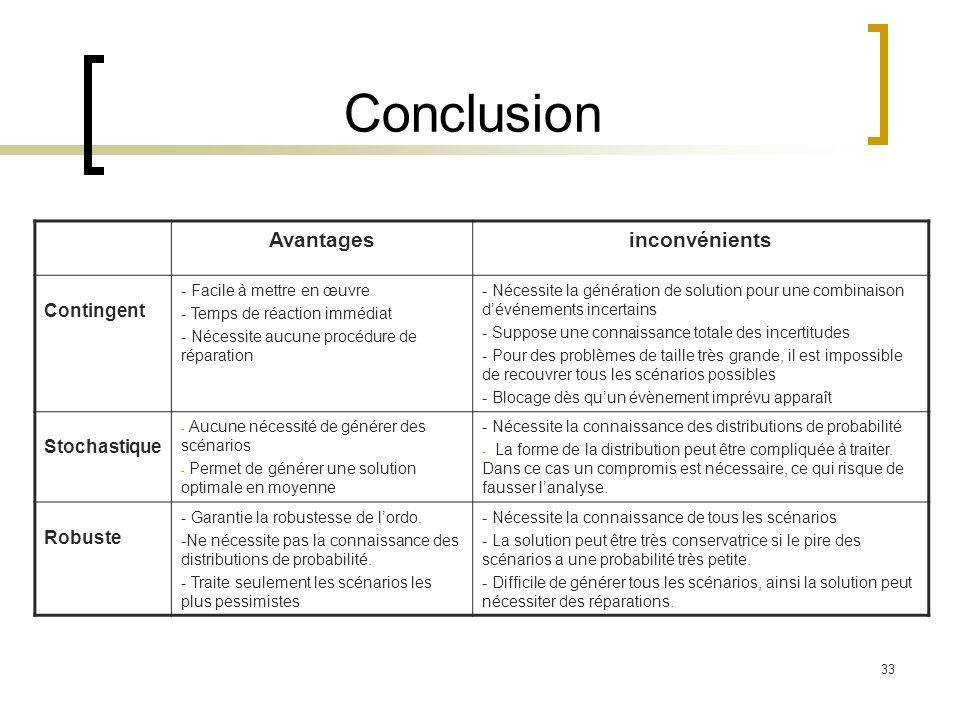 Conclusion Avantages inconvénients Contingent Stochastique Robuste