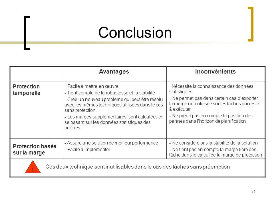 Conclusion Avantages inconvénients Protection temporelle