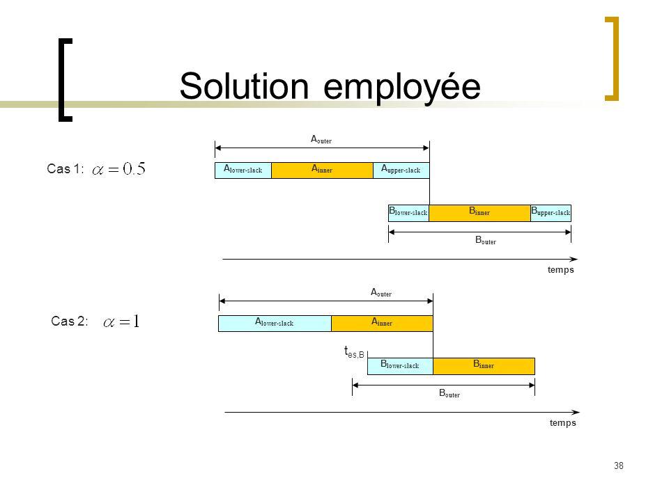 Solution employée Cas 1: Cas 2: tes,B Aouter Alower-slack Ainner