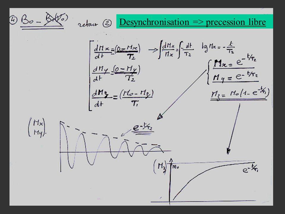 Desynchronisation => precession libre