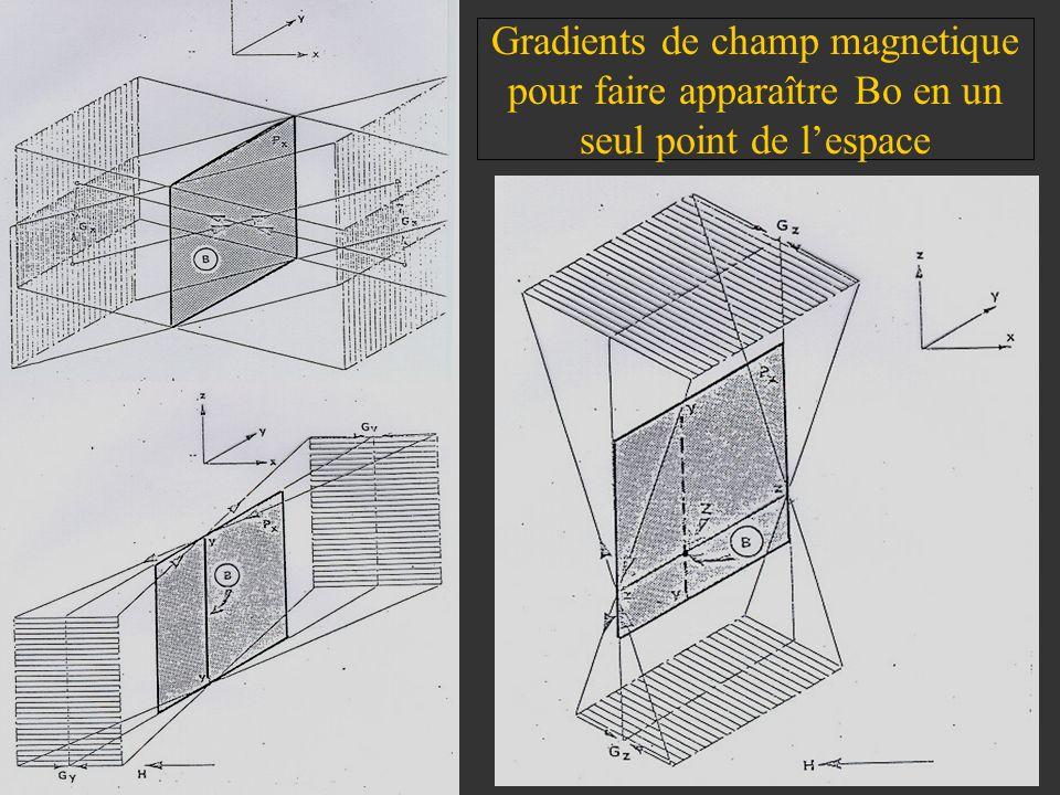Gradients de champ magnetique pour faire apparaître Bo en un seul point de l'espace